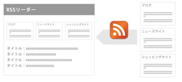 RSSリーダーイメージ