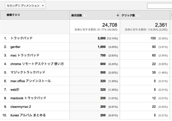 Googleanalytics 04