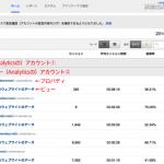 Google Analyticsのアカウントの移行